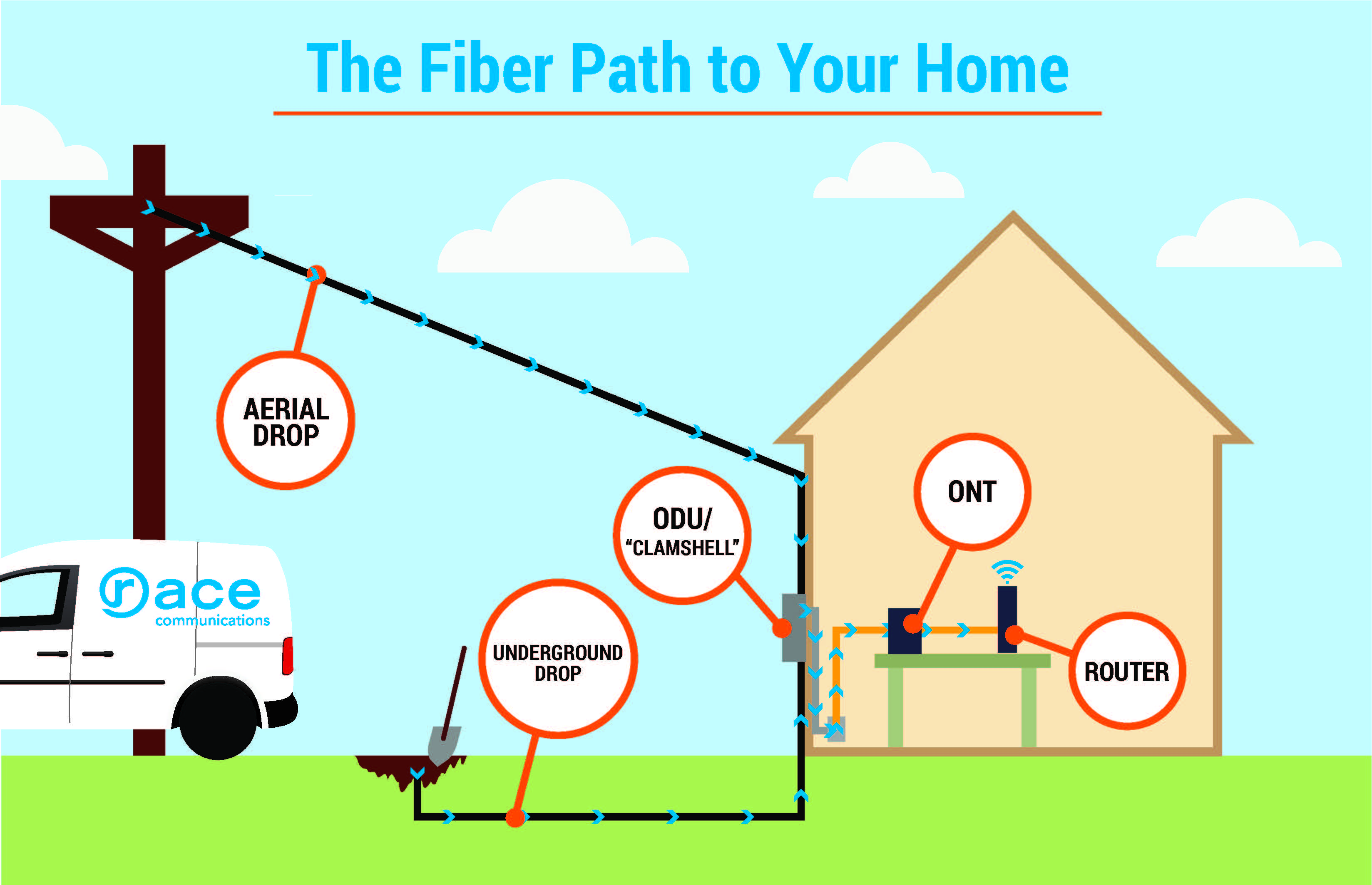race_the fiber path to your home_2?w=809 the fiber path to your home race communications blog